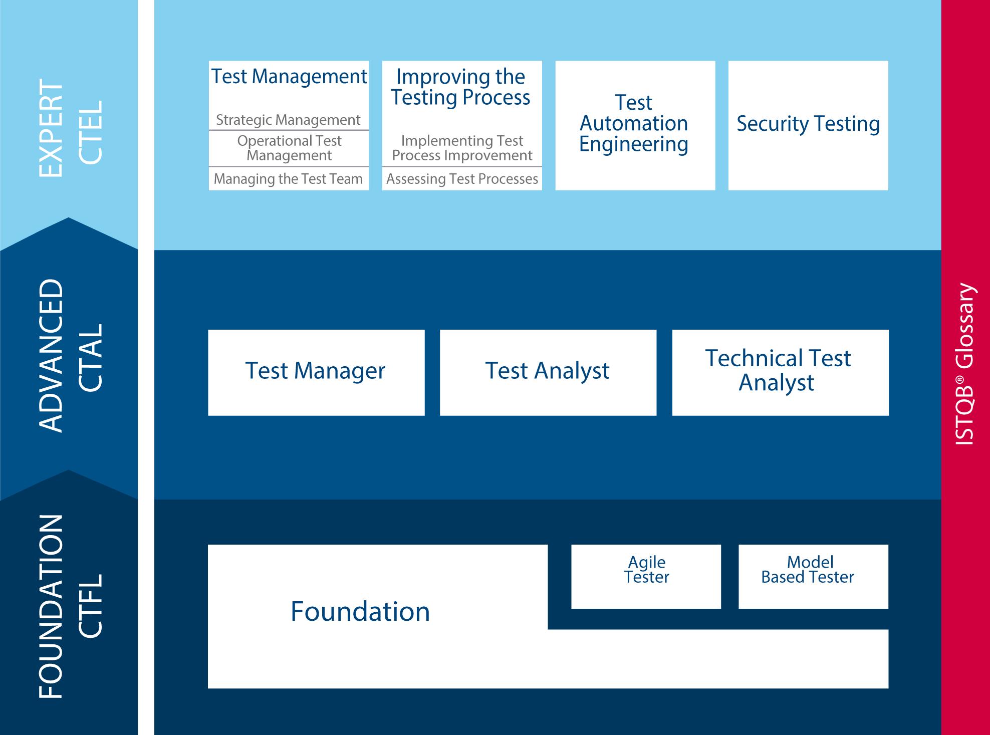 Istqb test certification options qa revolution istqb testing certifications xflitez Images
